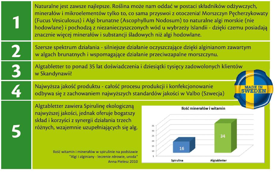 algtabletter vs. spirulina