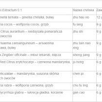 dao_tan_tang składniki