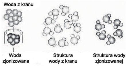 cząsteczki wody