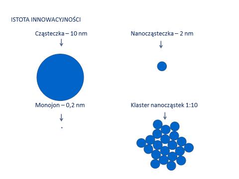 technologia-monojonowa-1-jpg