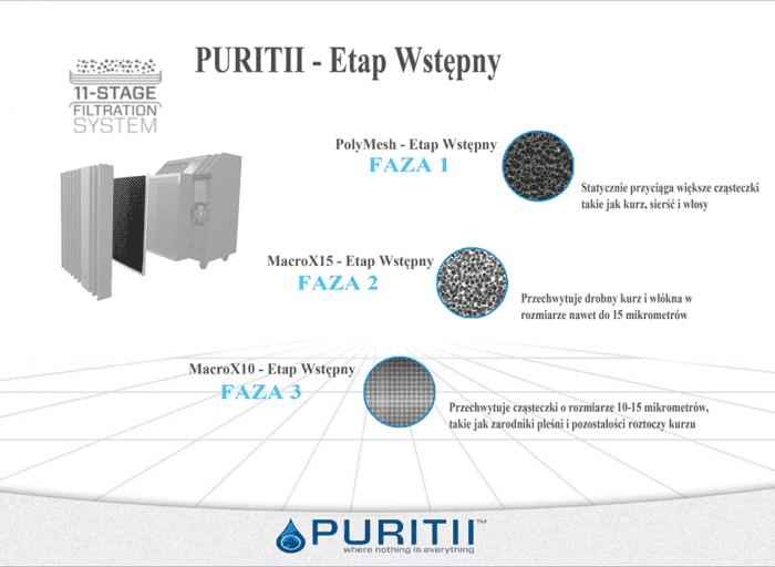 Ariix - system oczyszczania powietrza - filtry Purtitii