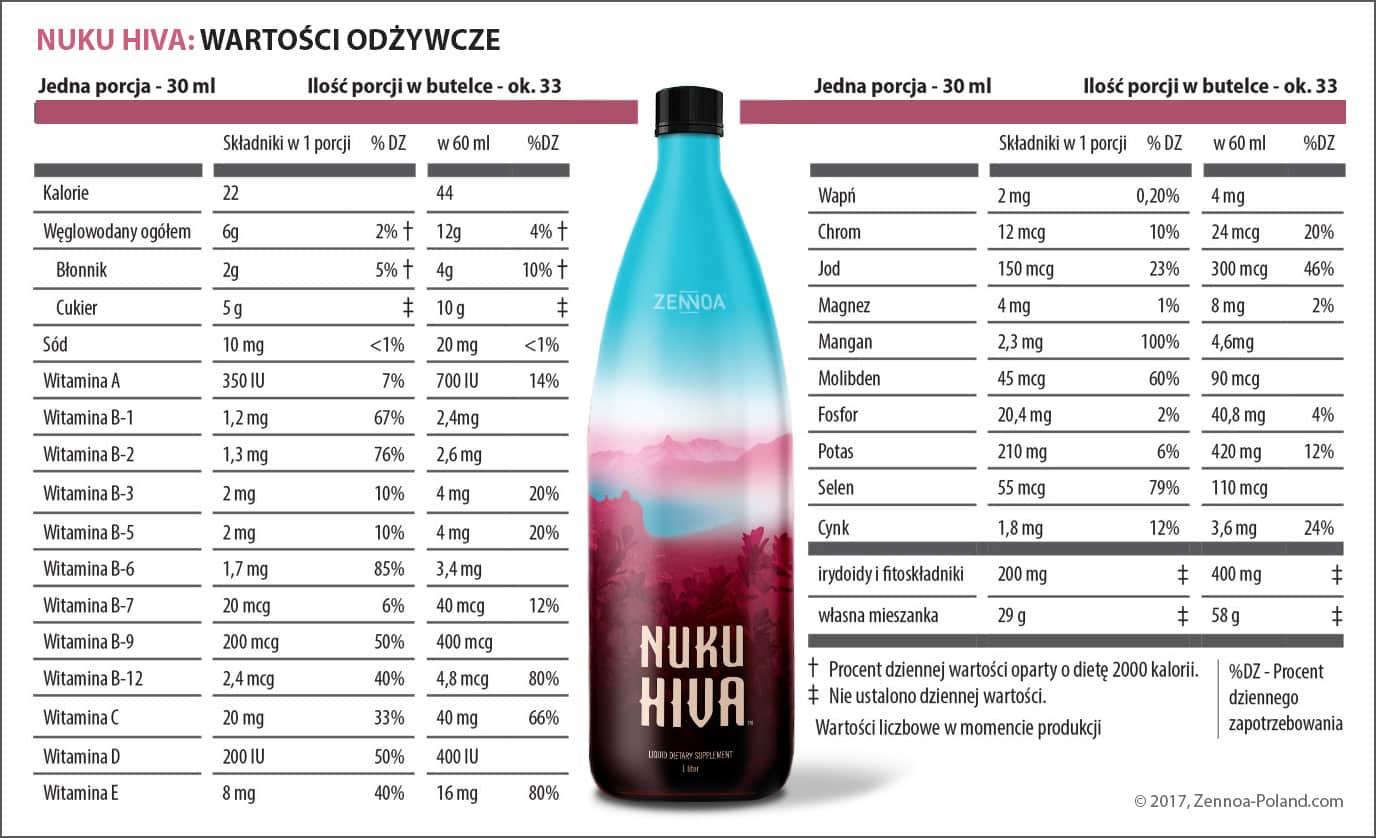 składniki odżywce w Nuku Hiva