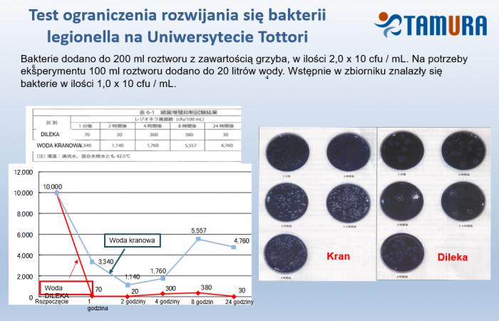 Test na ograniczenia rozwijania się bakterii legionella