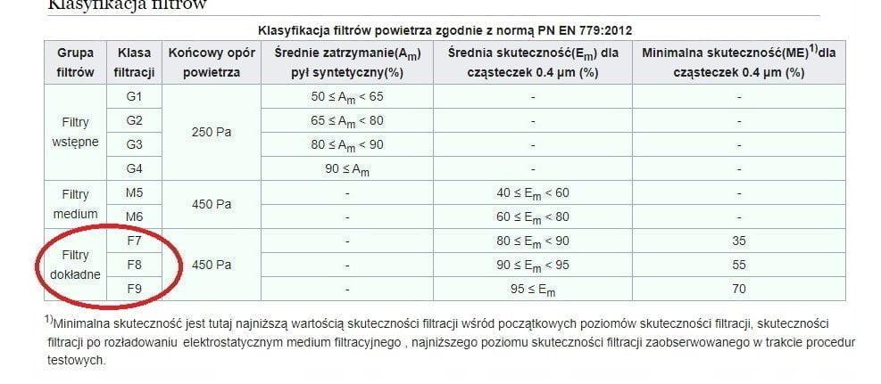 MASECZKA 3 warstwy FILTR KLASY F7 F9