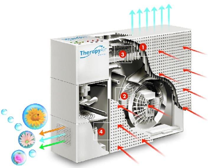 zepter ion therapy ozon z katalizatorem