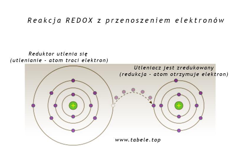reakacja Redox z przenoszeniem elektronów